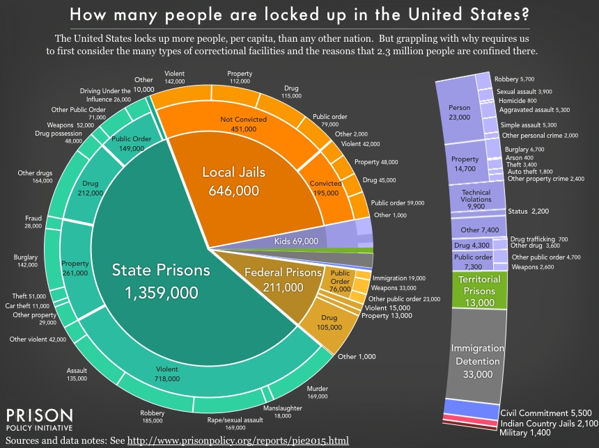 How Many People Are locked up in the united states - prisonpolicy.org