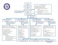 2018 Dept. of Corrections Org Chart